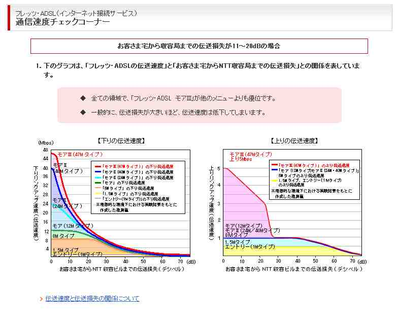 NTT線路情報グラフ